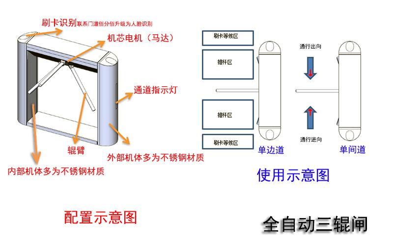 全自动三辊闸配置与使用示意图
