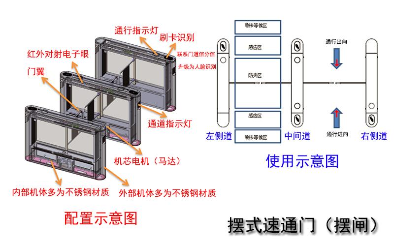 摆式速通门配置与使用示意图