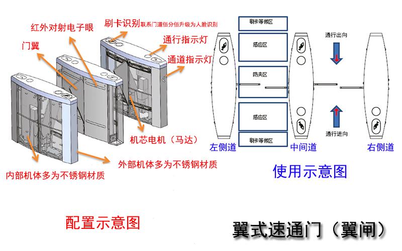 翼式速通门配置与使用示意图