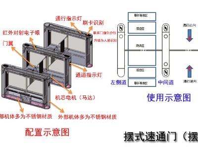 摆式、翼式、平移式速通门和三辊闸配置、使用与功能介绍