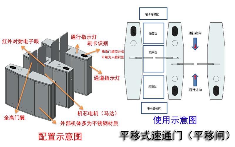 平移式速通门配置与使用示意图
