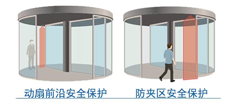 激光扫描安全传感器保护区示意图