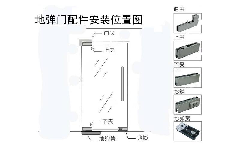 地弹门配件安装位置图