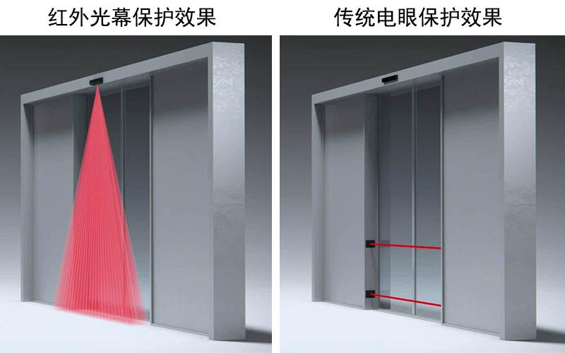 启动与安全复合型二合一传感器和防夹电子眼对比