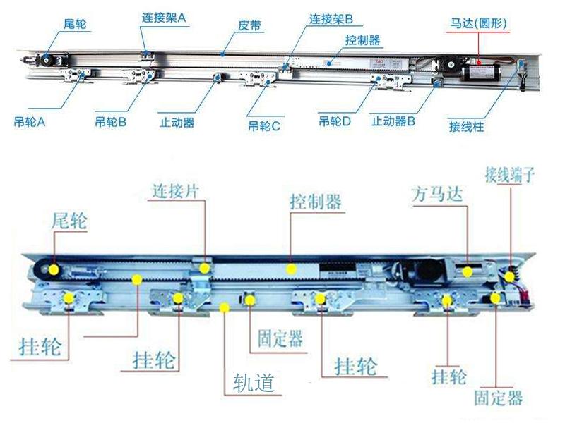 自动门机组系统结构组成介绍