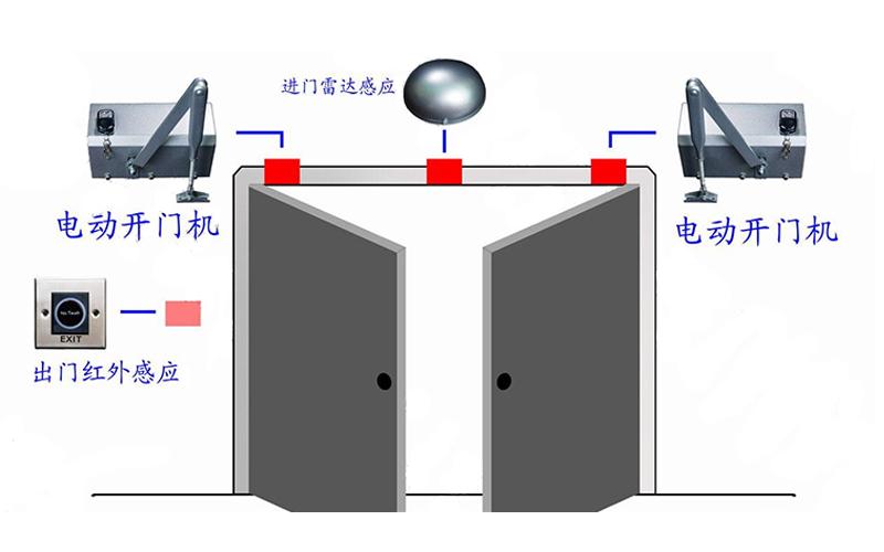 电动智能闭门器用途与功能介绍
